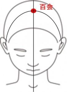 頭のツボ百会
