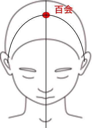 頭のツボ 百会